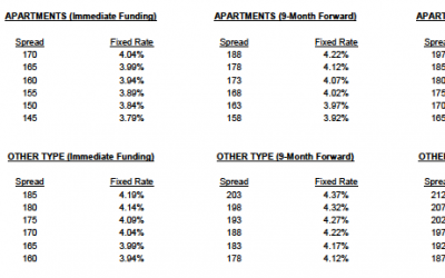 Rate Update on Bond Program