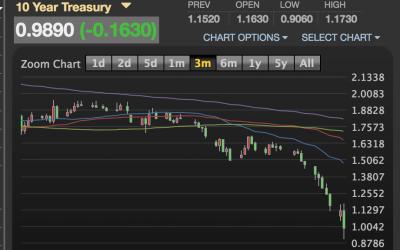 Financing Market VOLATILE; FLOORS EVERYWHERE